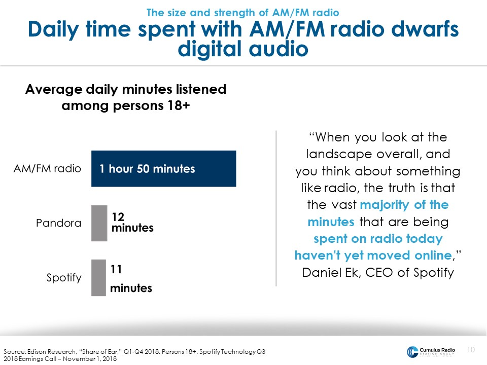 daily time spent with radio