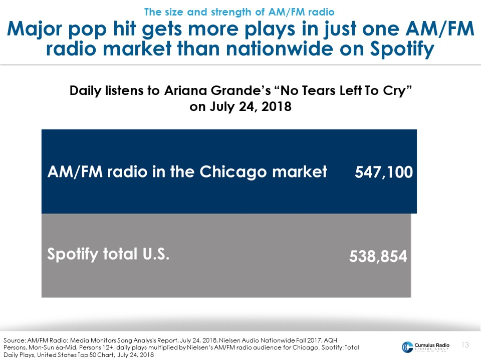 Music gets more play in just one AM/FM market than nationwide on spotify