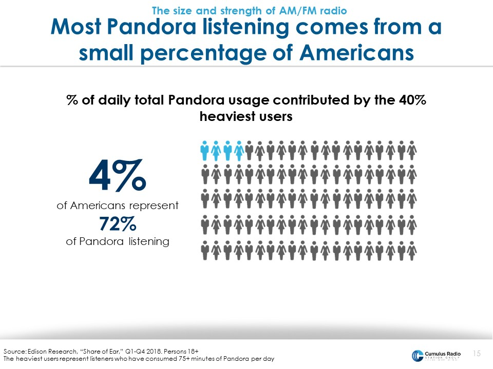 Pandora small percentage
