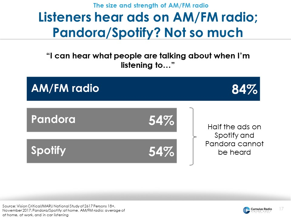 listeners hear ads on radio not so much on pandora or spotify
