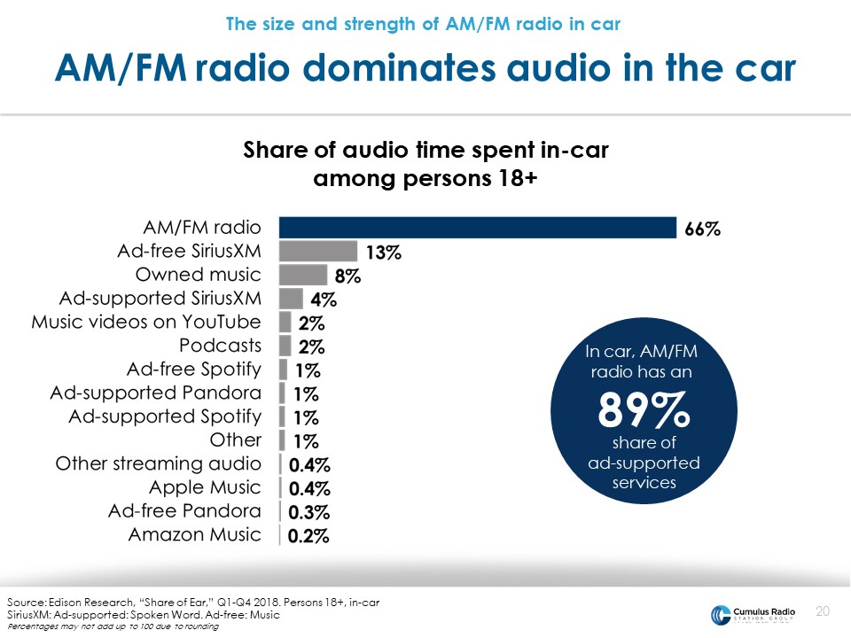 radio dominates in car audio listening