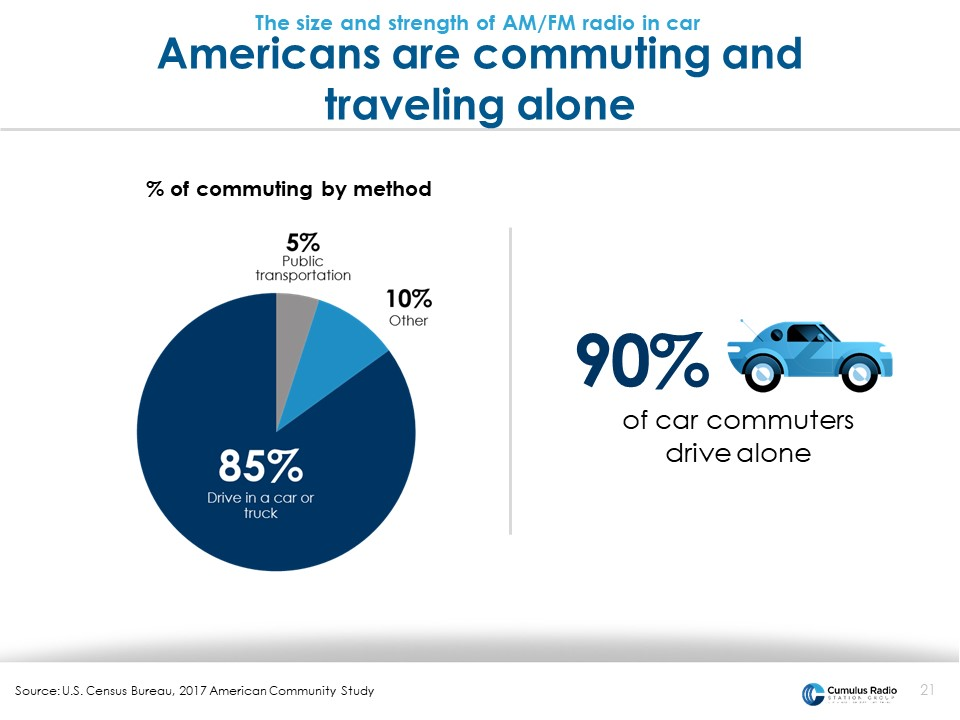 Americans commute and travel alone