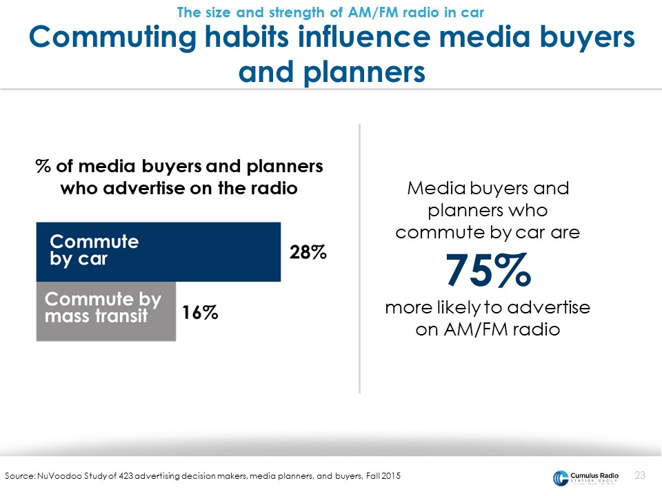 commuting habits influence media buyers