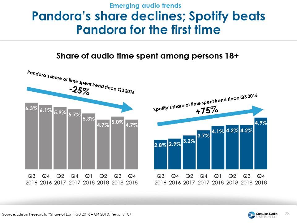 pandora share declines