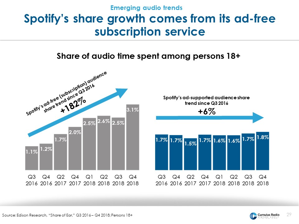 spotify share growth on ad free service