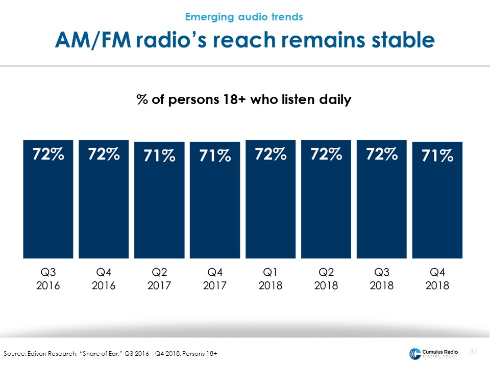 AM/FM radio reach remains stable