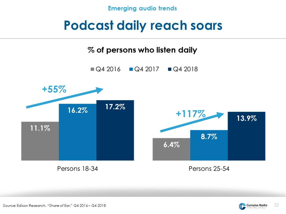 Podcast daily reach