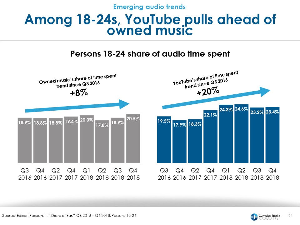 Youtube pulls ahead of own music sources