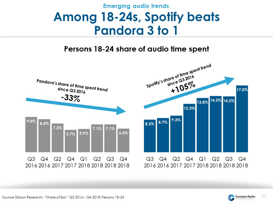 Spotify beats Pandora 3 to 1