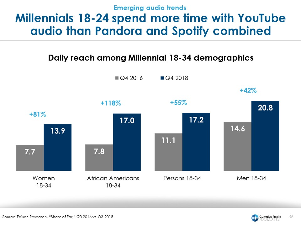 Millennials spend more time on youtube