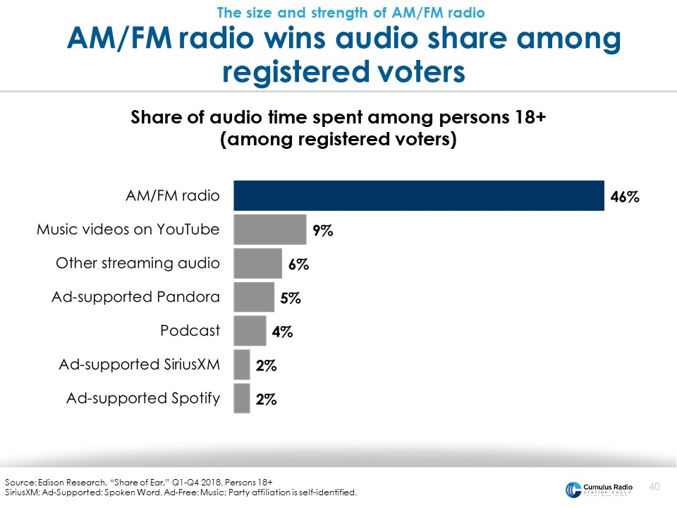 audio among registered voters