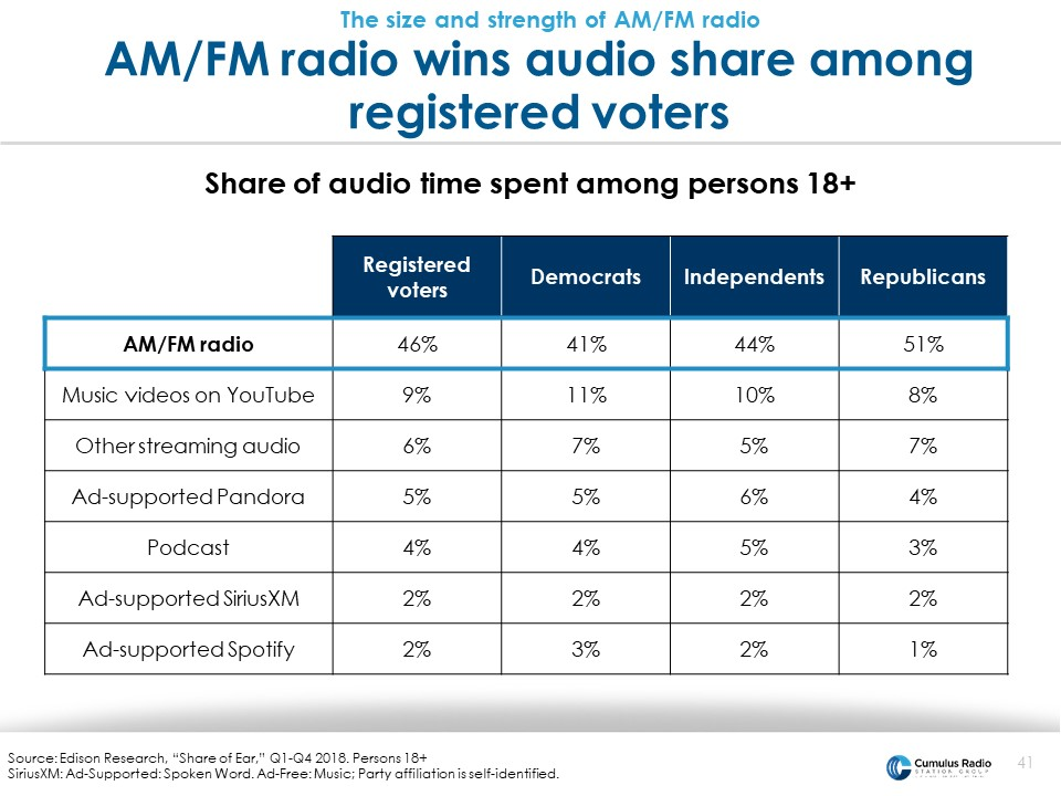 radio wins audio share with voters