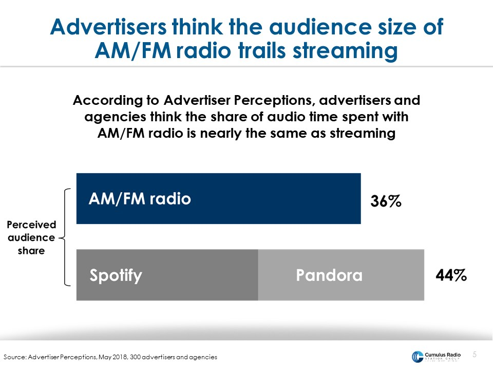 spotify and pandora perception