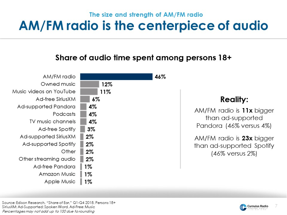 AM/FM radio is teh centerpiece of audio