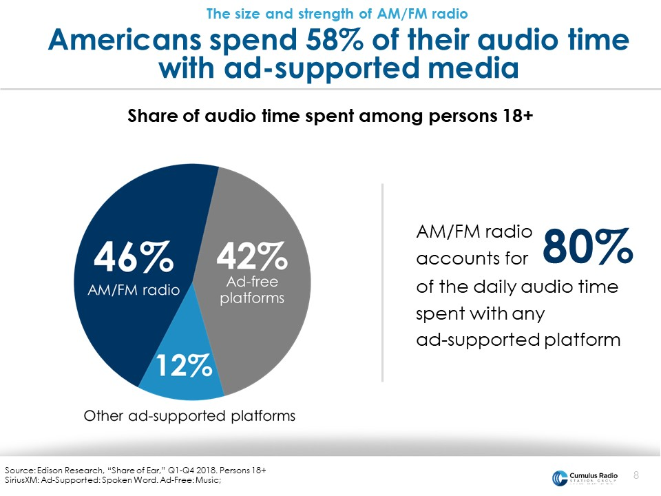 american's spend 58% of their audio time with ad-supported media