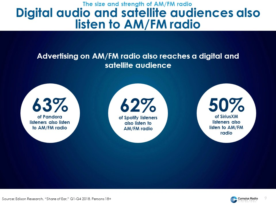 digital and satellite audience also listen to radio