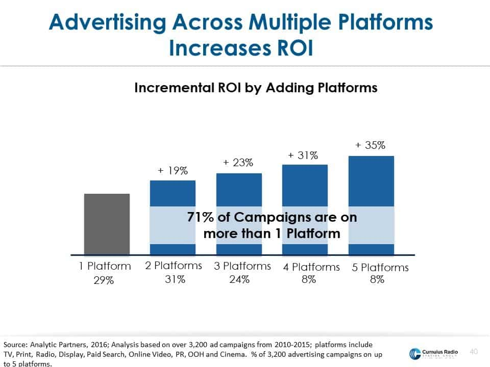 Advertise on multiple platforms