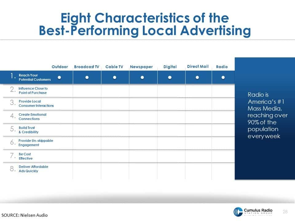 8 characteristics of successful advertising